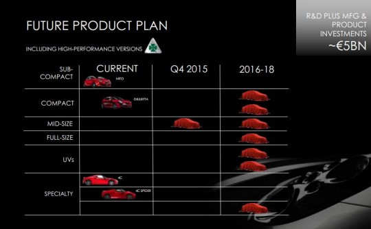 alfa-romeo-to-launch-eight-new-models-by-2018-540x334